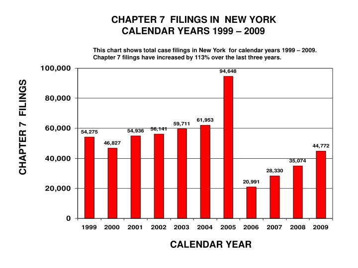 CHAPTER 7  FILINGS IN  NEW YORK