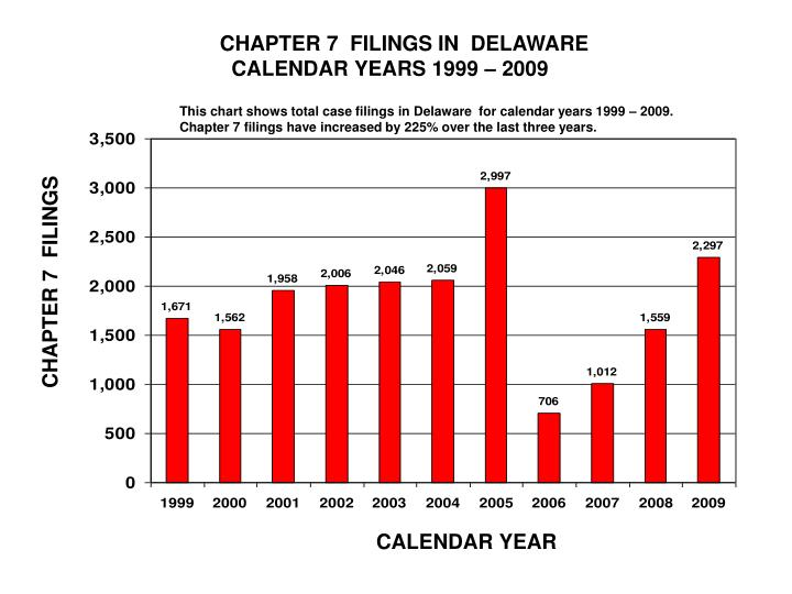 CHAPTER 7  FILINGS IN  DELAWARE