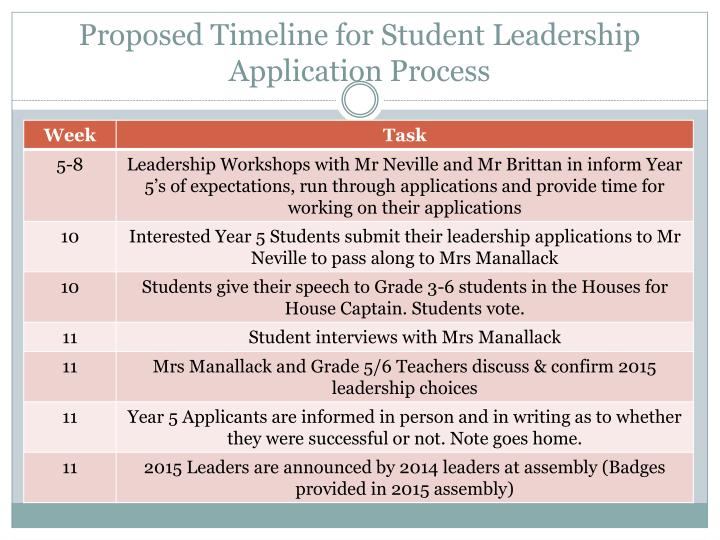 Proposed timeline for student leadership application process
