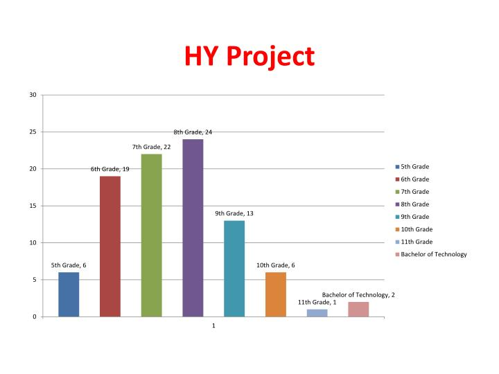 HY Project