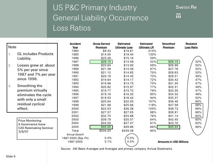 US P&C Primary Industry