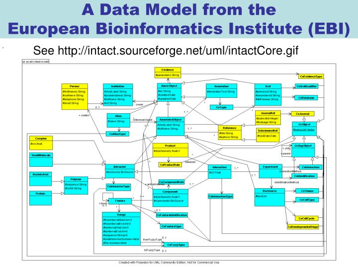 A Data Model from the