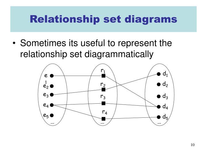 Relationship set diagrams