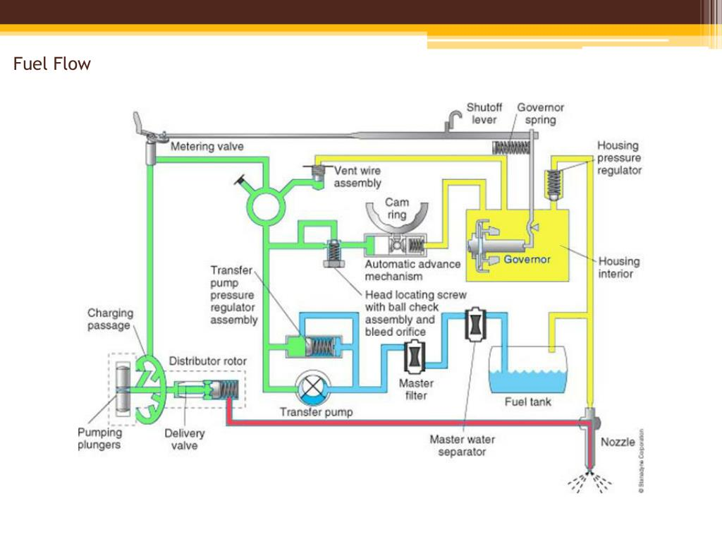 PPT - Inlet-Metering Rotary Distributor Pumps Chapter 23 PowerPoint