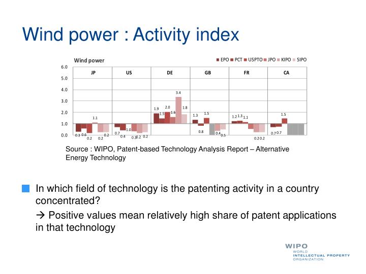 Wind power : Activity index