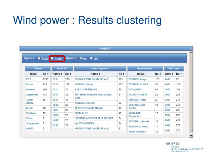 Wind power : Results clustering