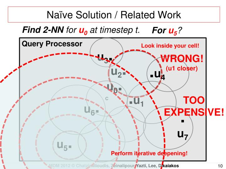 Naïve Solution / Related Work