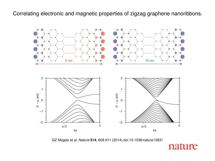 Correlating electronic and magnetic properties of zigzag graphene nanoribbons.