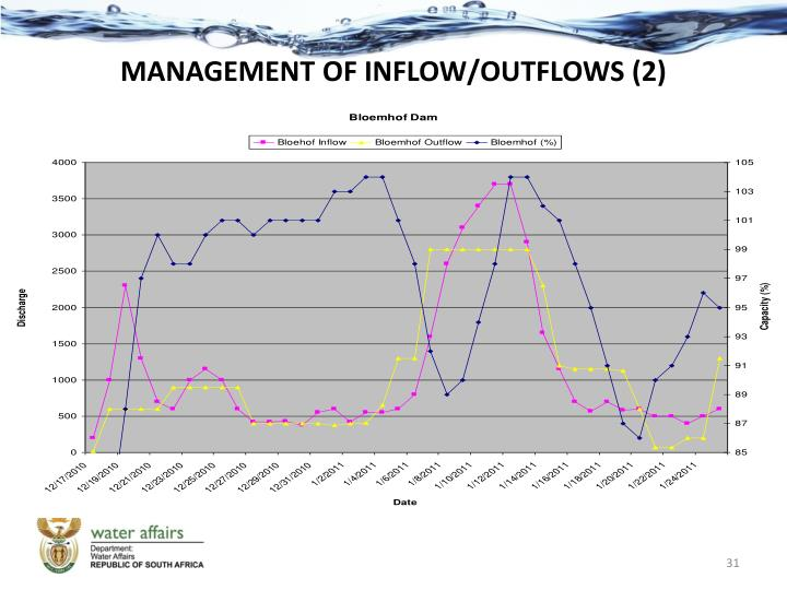 MANAGEMENT OF INFLOW/OUTFLOWS (2)