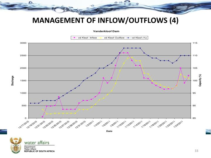 MANAGEMENT OF INFLOW/OUTFLOWS (4)