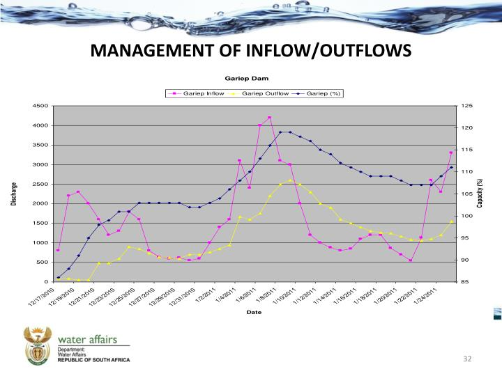 MANAGEMENT OF INFLOW/OUTFLOWS