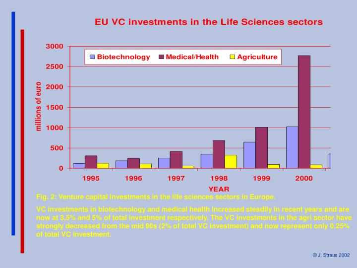 Fig. 2: Venture capital investments in the life sciences sectors in Europe.