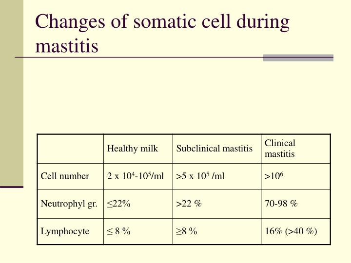 Changes of somatic cell during mastitis