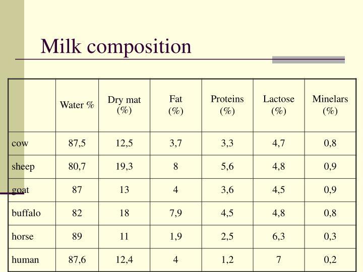 Milk composition