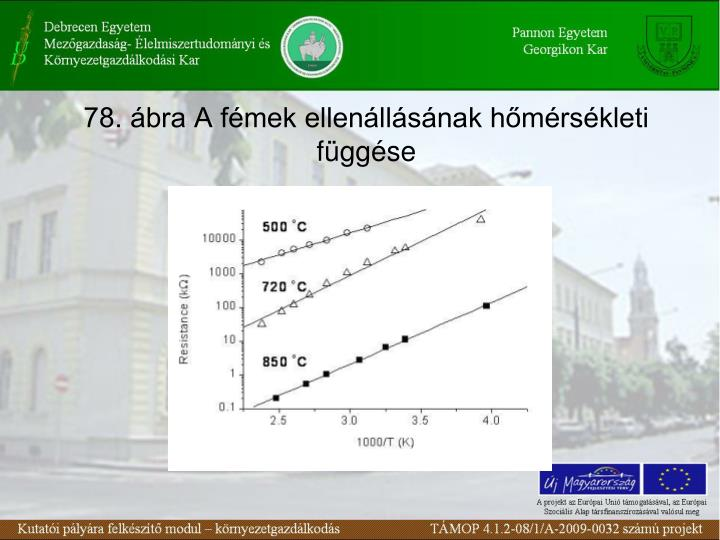 78. ábra A fémek ellenállásának hőmérsékleti függése