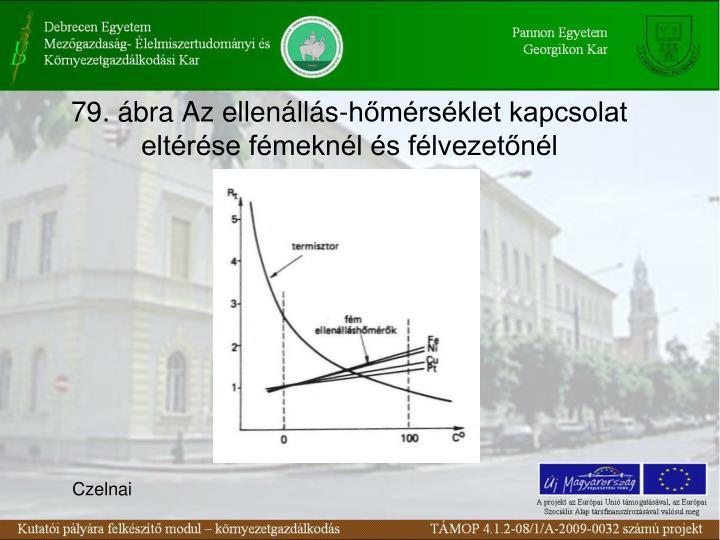 79. ábra Az ellenállás-hőmérséklet kapcsolat eltérése fémeknél és félvezetőnél