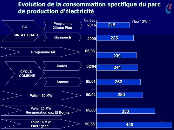Evolution de la consommation sp