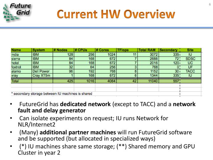 Current HW Overview