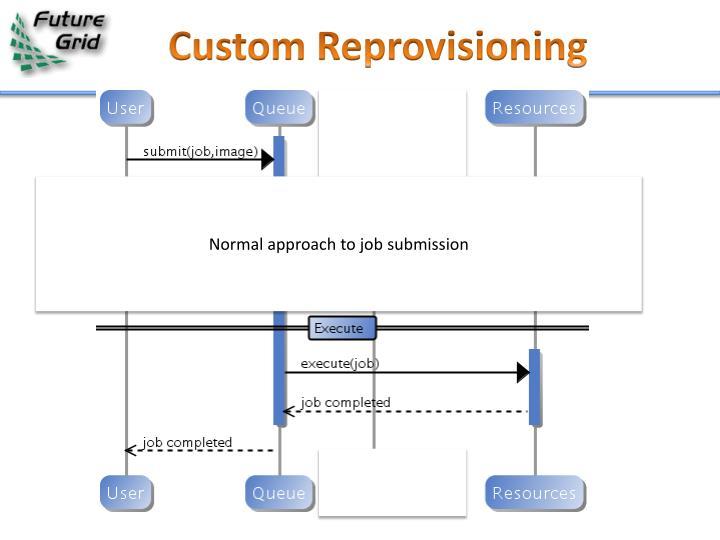Custom Reprovisioning
