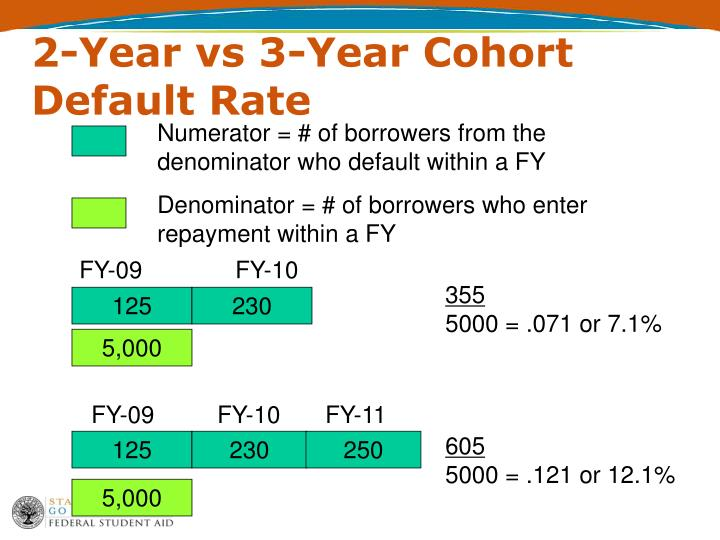 2-Year vs 3-Year Cohort Default Rate
