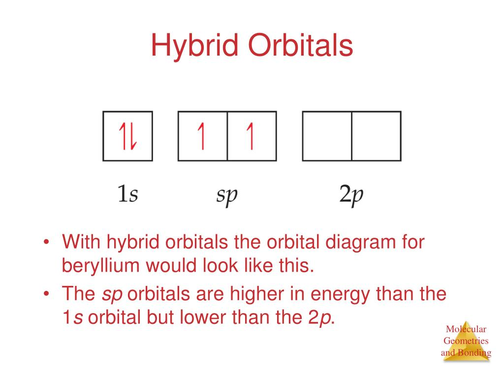 Ppt Hybrid Orbitals Powerpoint Presentation Id6008276 F Block Orbital Diagram N