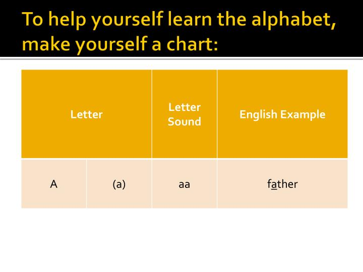 To help yourself learn the alphabet, make yourself a chart: