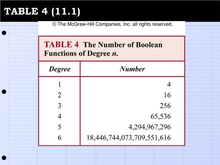 TABLE 4 (11.1)