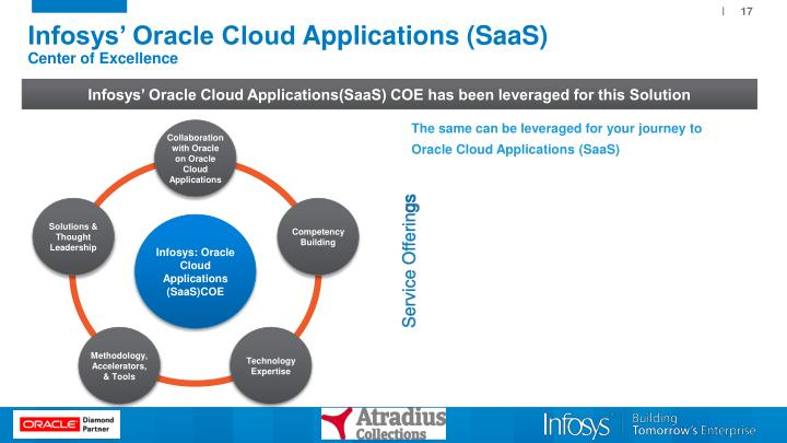 Ppt Atradius Collections Oracle Sales Cloud Live In