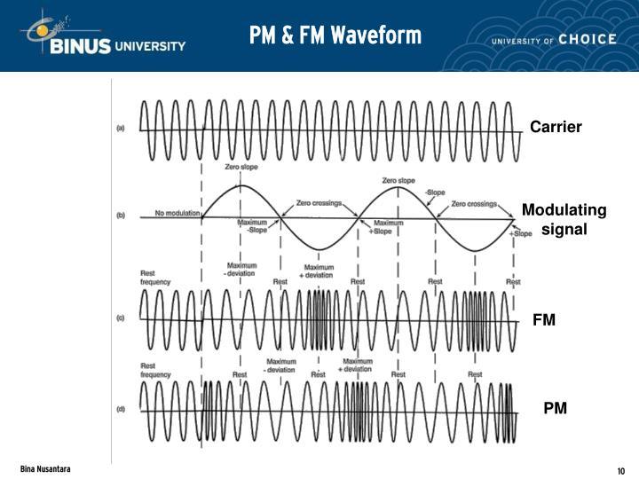 PM & FM Waveform