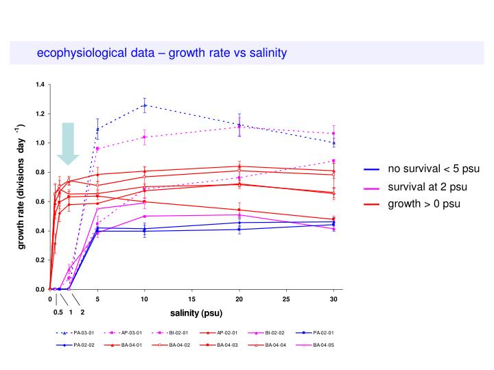 ecophysiological data – growth rate vs salinity