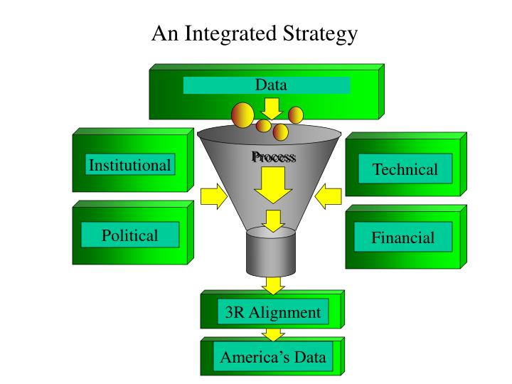 An Integrated Strategy