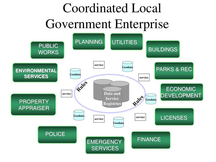 Coordinated Local Government Enterprise