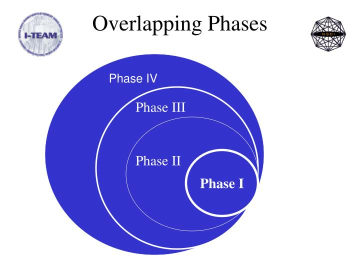 Overlapping Phases