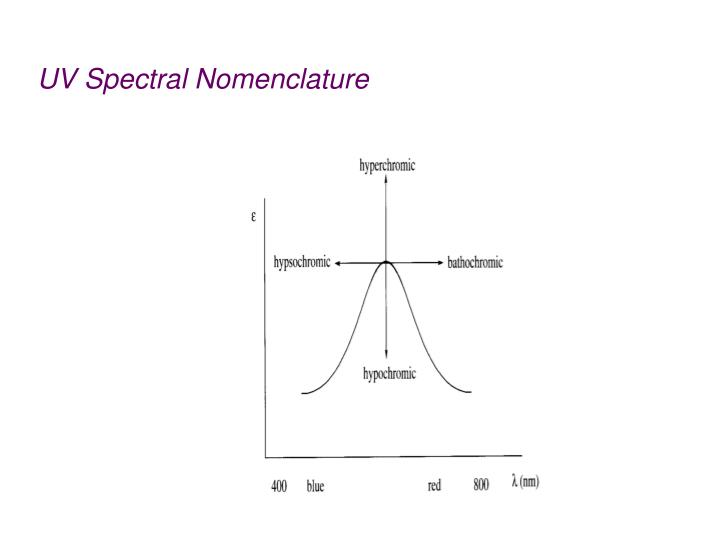 UV Spectral Nomenclature