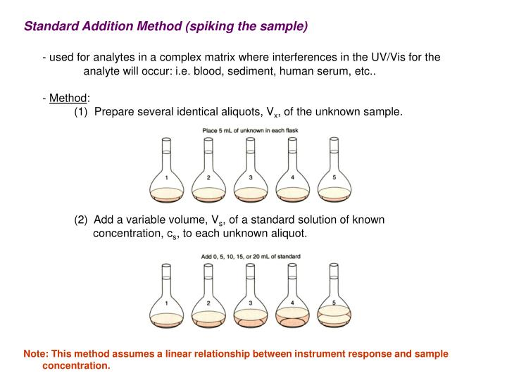 Standard Addition Method (spiking the sample)