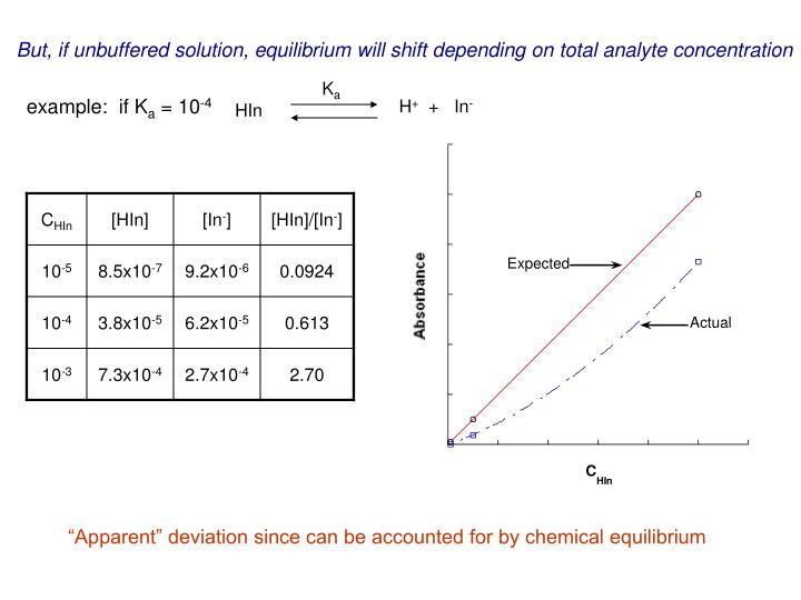 But, if unbuffered solution, equilibrium will shift depending on total analyte concentration