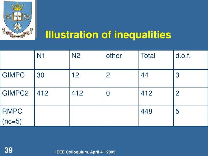 Illustration of inequalities