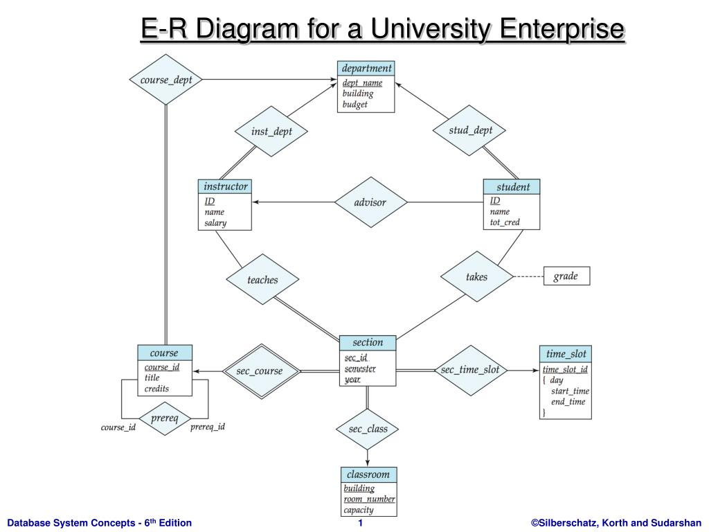 Er Diagrams Ppt Wiring Schematic 2019 2004 525i Diagram Hvac E R For A University Enterprise Powerpoint Rh Slideserve Com Template