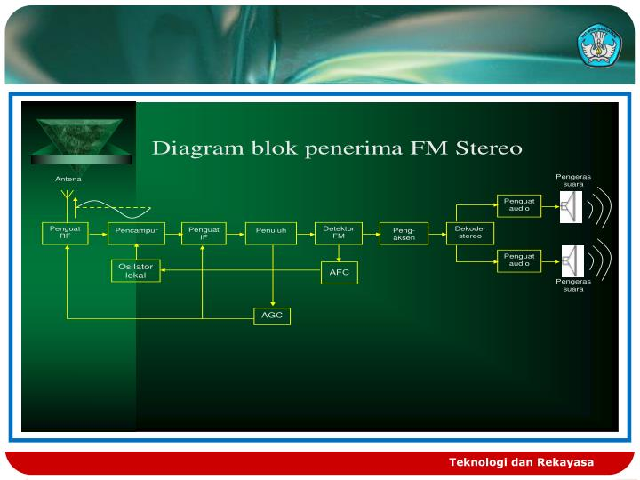 Ppt prinsip kerja radio penerima fm powerpoint presentation id memperbaiki radio penerima slide2 teknologi dan rekayasa ccuart Gallery