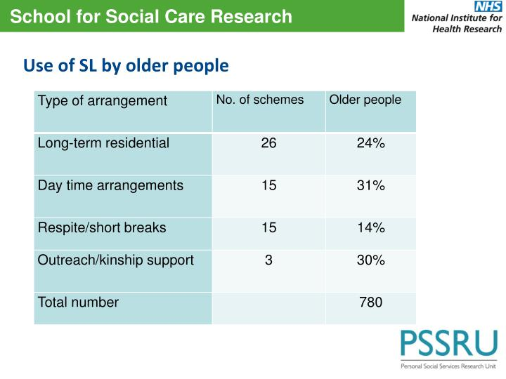 Use of SL by older people