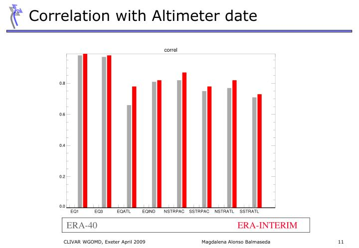 Correlation with Altimeter date