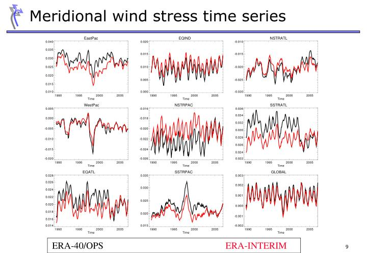 Meridional wind stress time series
