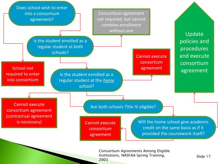 Does school wish to enter into a consortium agreement?