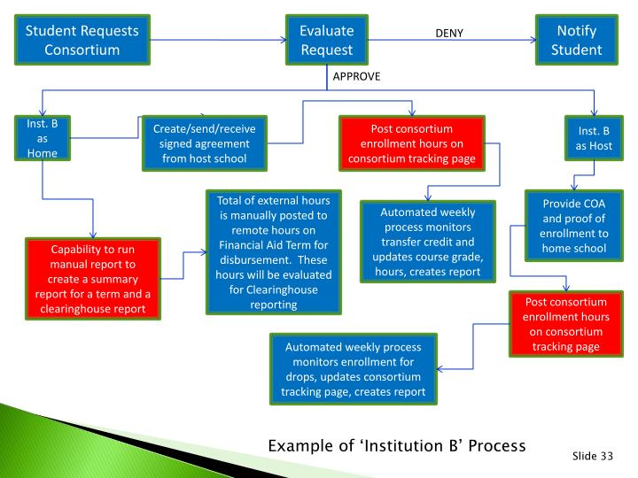 Student Requests Consortium