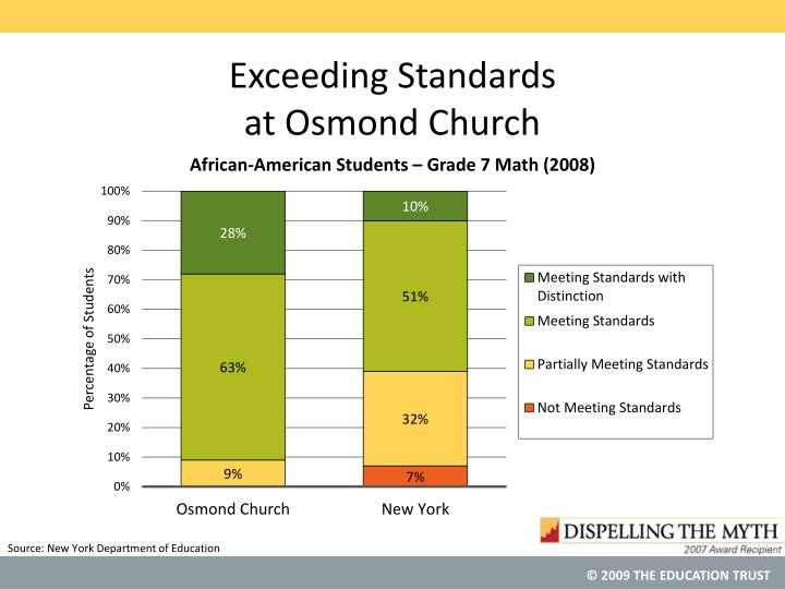 Exceeding standards at osmond church