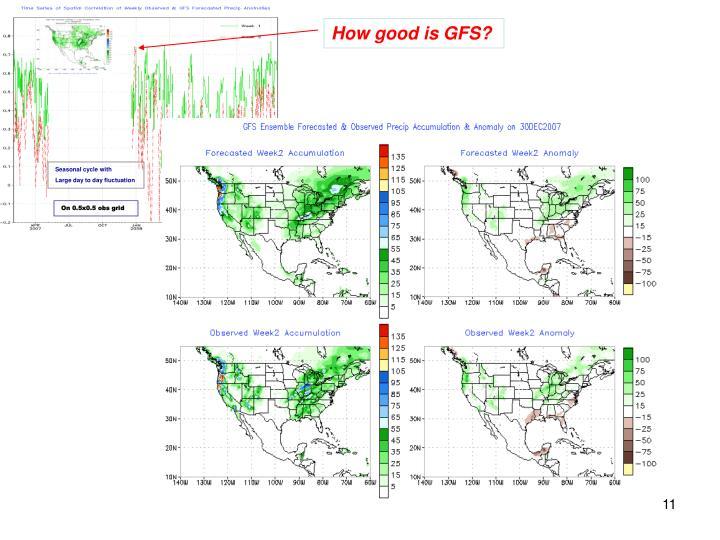 How good is GFS?