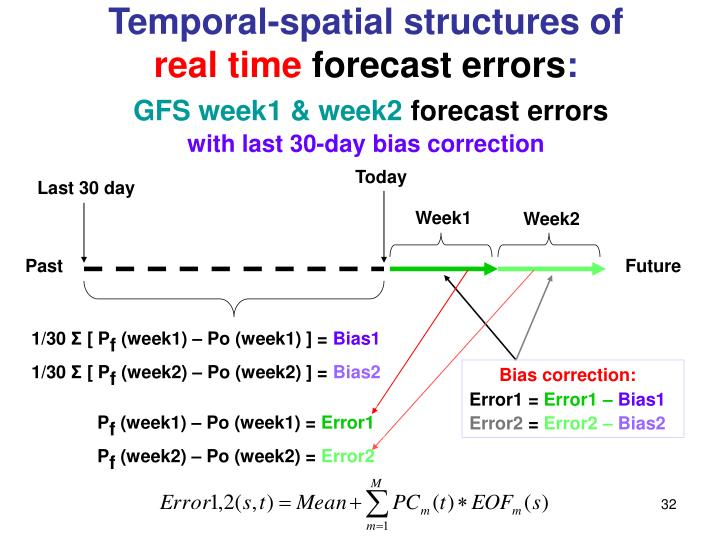 Temporal-spatial structures of