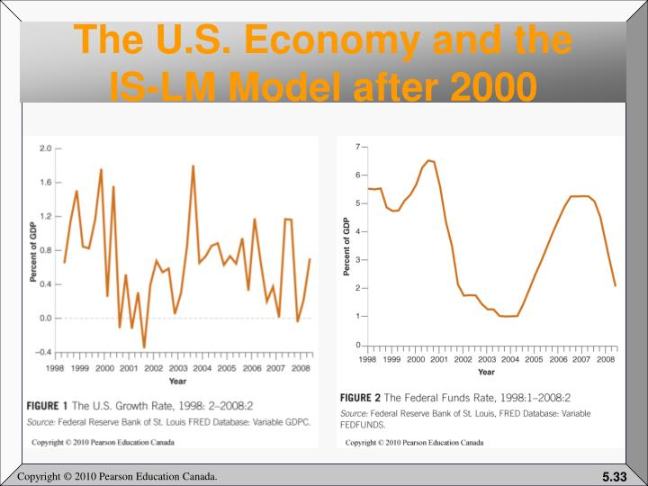 The U.S. Economy and the