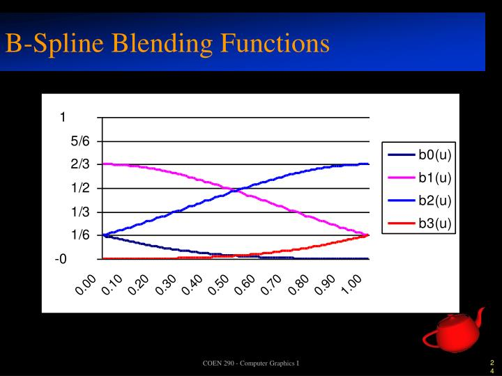 B-Spline Blending Functions