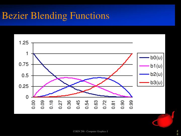 Bezier Blending Functions